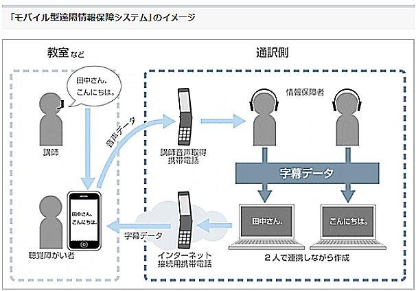 モバイル型遠隔情報保障システム